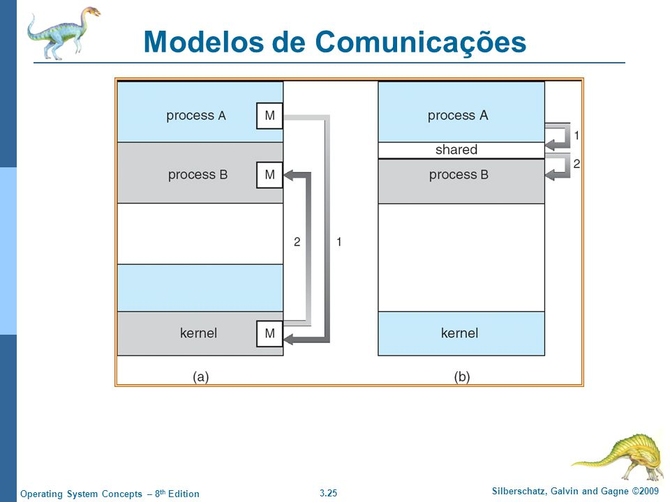3.25 Silberschatz, Galvin and Gagne ©2009 Operating System Concepts – 8 th Edition Modelos de Comunicações