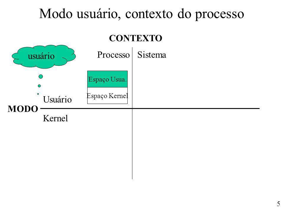 5 Modo usuário, contexto do processo CONTEXTO MODO Usuário Kernel ProcessoSistema Espaço Usua. Espaço Kernel usuário