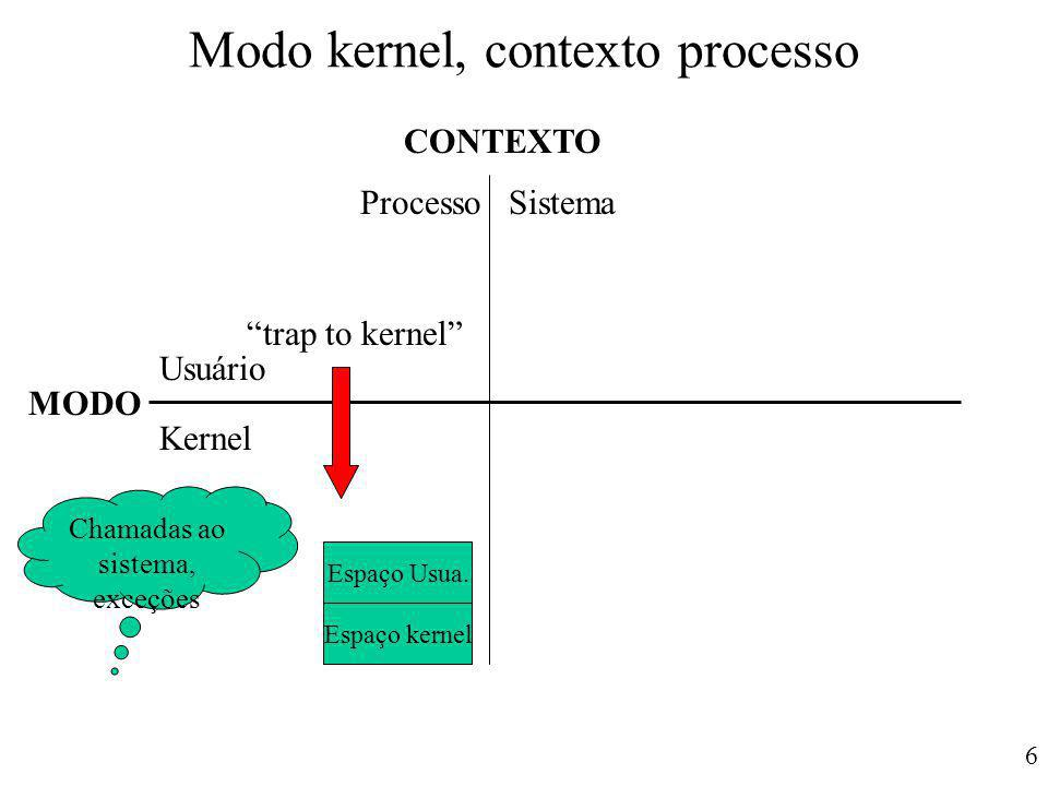 "6 Modo kernel, contexto processo CONTEXTO MODO Usuário Kernel ProcessoSistema Espaço Usua. Espaço kernel Chamadas ao sistema, exceções ""trap to kernel"