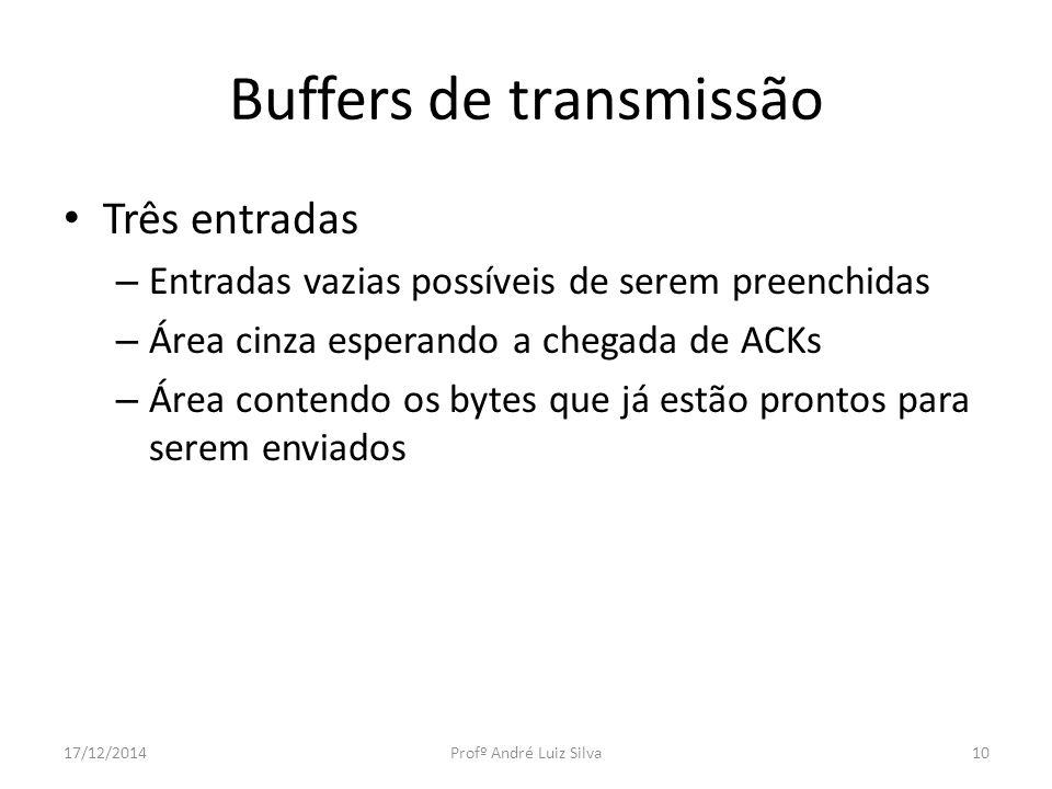 Buffers de transmissão Três entradas – Entradas vazias possíveis de serem preenchidas – Área cinza esperando a chegada de ACKs – Área contendo os byte