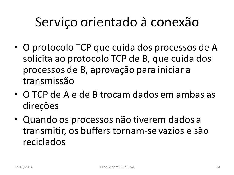 Serviço orientado à conexão O protocolo TCP que cuida dos processos de A solicita ao protocolo TCP de B, que cuida dos processos de B, aprovação para