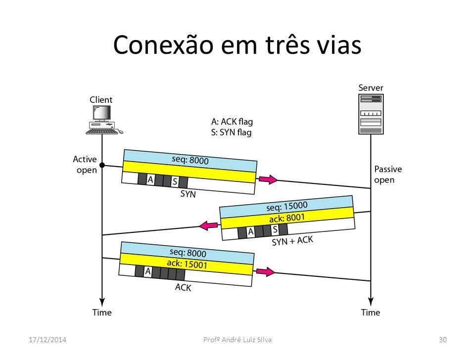 Conexão em três vias 17/12/2014Profº André Luiz Silva30