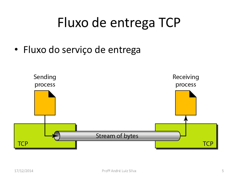 Numeração de bytes O TCP numera todos os bytes de dados que são transmitidos por uma conexão.