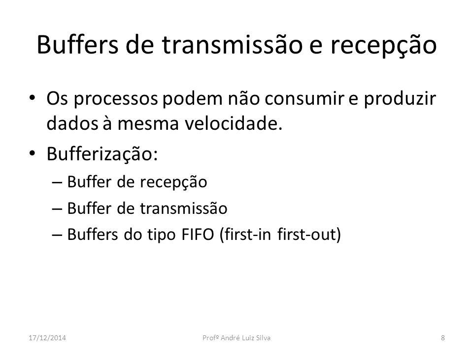 Buffers de transmissão e recepção Os processos podem não consumir e produzir dados à mesma velocidade.