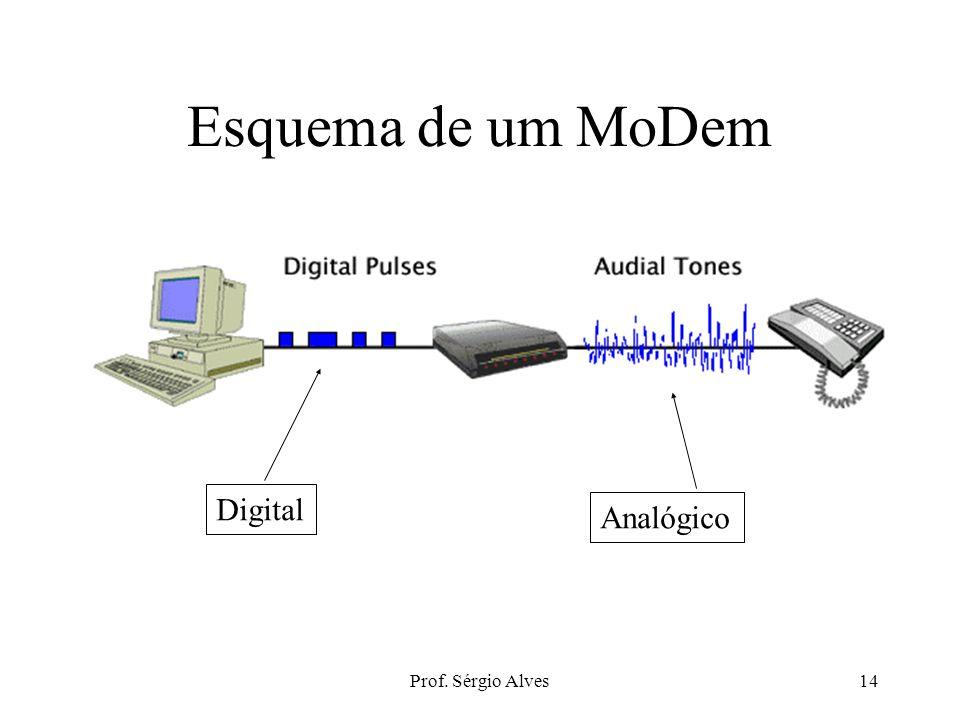 Prof. Sérgio Alves13 Convertendo tipos de sinais Modem: recebe dados digitais e converte-os para a forma analógica, para transmissão sobre um meio, po