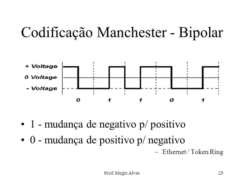 Prof. Sérgio Alves24 Codificação Bipolar Utiliza voltagens negativa, positiva e zero. 1 - positivo ou negativo 0 - voltagem zero mais resistente à int