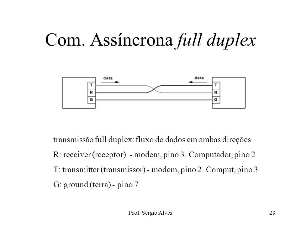 Prof. Sérgio Alves28 Conector RS-232 Conector de 25 pinos, com 3 fios para comunicação full-duplex.