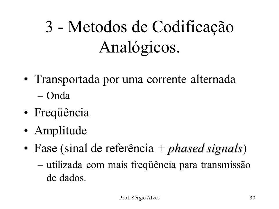 Prof. Sérgio Alves29 Com. Assíncrona full duplex transmissão full duplex: fluxo de dados em ambas direções R: receiver (receptor) - modem, pino 3. Com