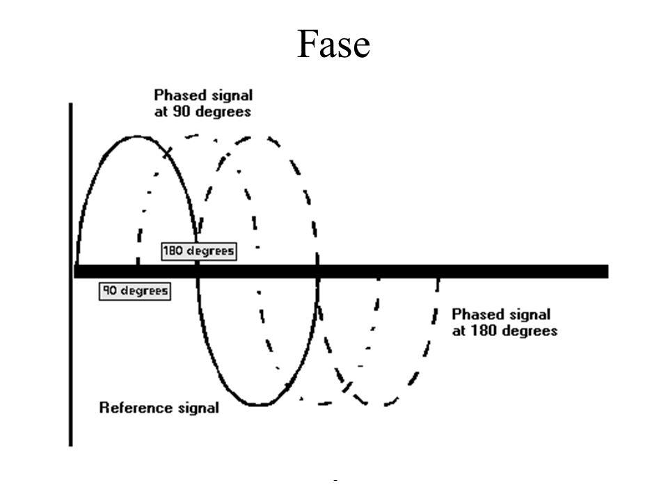 Prof. Sérgio Alves30 3 - Metodos de Codificação Analógicos. Transportada por uma corrente alternada –Onda Freqüência Amplitude phased signalsFase (sin