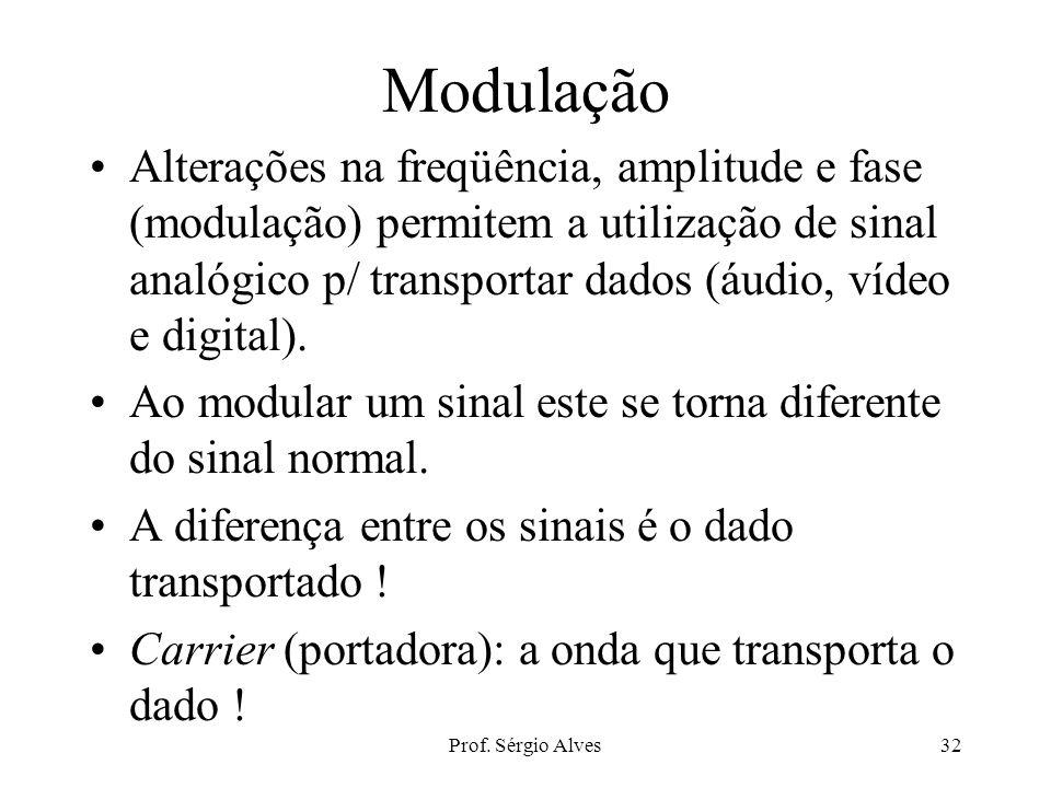 Prof. Sérgio Alves31 Fase