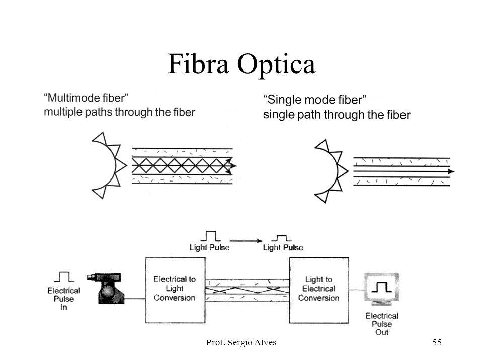 Prof. Sérgio Alves54 Fibra Optica Cara Usada em backbones ou redes anel FDDI (100 Mbps) Alta capacidade Imune a interferências eletro magnéticas Baixa