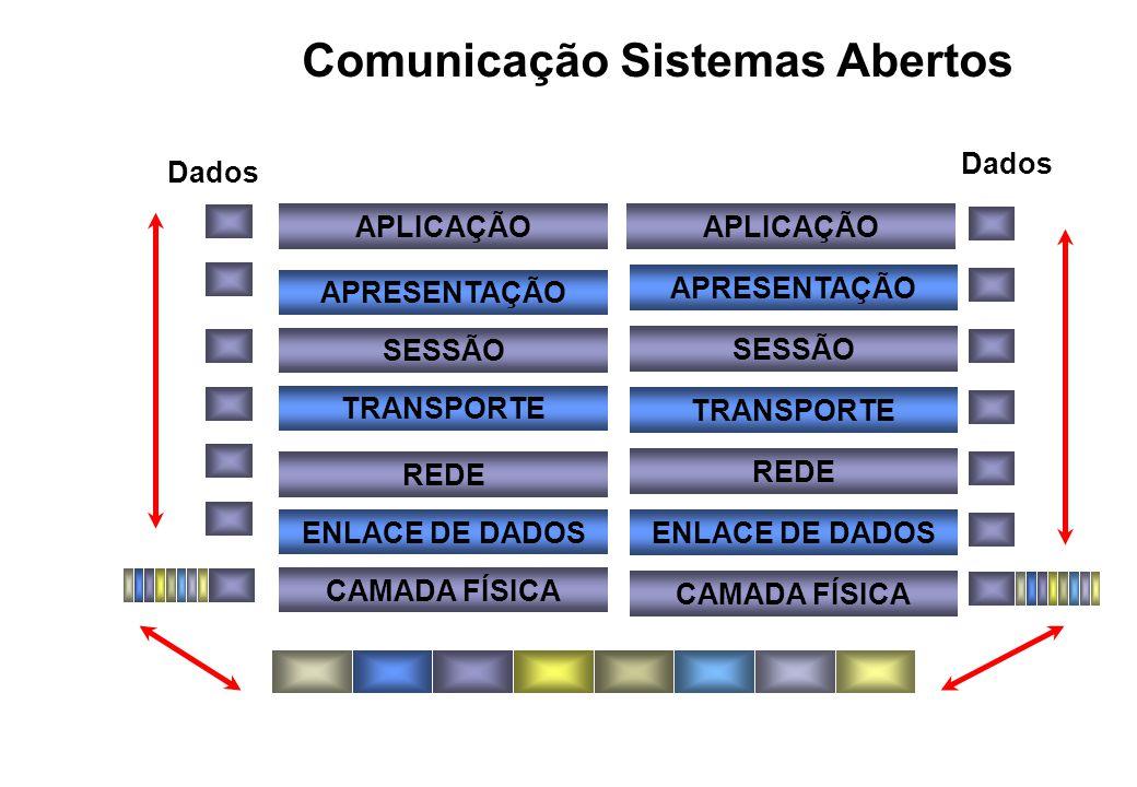 APLICAÇÃO APRESENTAÇÃO SESSÃO TRANSPORTE REDE ENLACE DE DADOS CAMADA FÍSICA APLICAÇÃO APRESENTAÇÃO SESSÃO TRANSPORTE REDE ENLACE DE DADOS CAMADA FÍSICA Comunicação Sistemas Abertos Dados