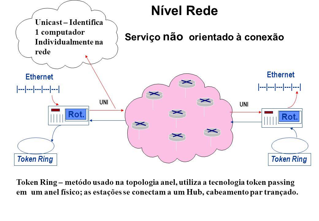 Serviço não orientado à conexão Nível Rede Token Ring Rot.