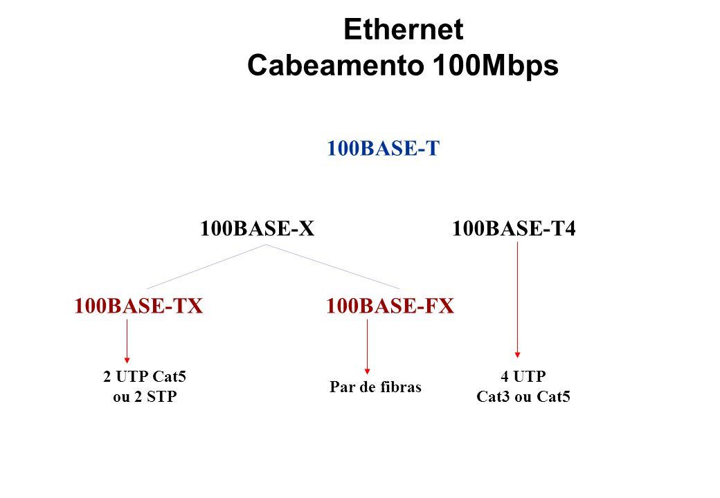 Ethernet Cabeamento 100Mbps 100BASE-T 100BASE-X100BASE-T4 100BASE-TX100BASE-FX 2 UTP Cat5 ou 2 STP Par de fibras 4 UTP Cat3 ou Cat5