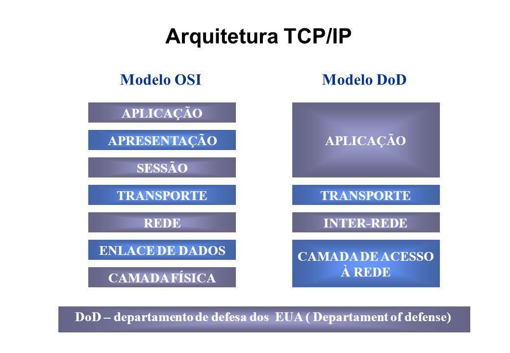 Arquitetura TCP/IP Modelo OSIModelo DoD APLICAÇÃO APRESENTAÇÃO SESSÃO TRANSPORTE REDE ENLACE DE DADOS CAMADA FÍSICA INTER-REDE CAMADA DE ACESSO À REDE TRANSPORTE APLICAÇÃO DoD – departamento de defesa dos EUA ( Departament of defense)
