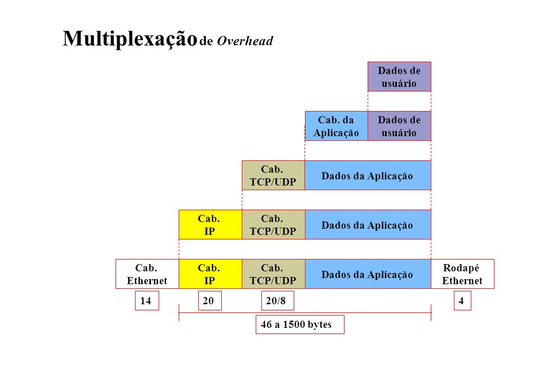 Dados de usuário Dados de usuário Cab.da Aplicação Dados da Aplicação Cab.