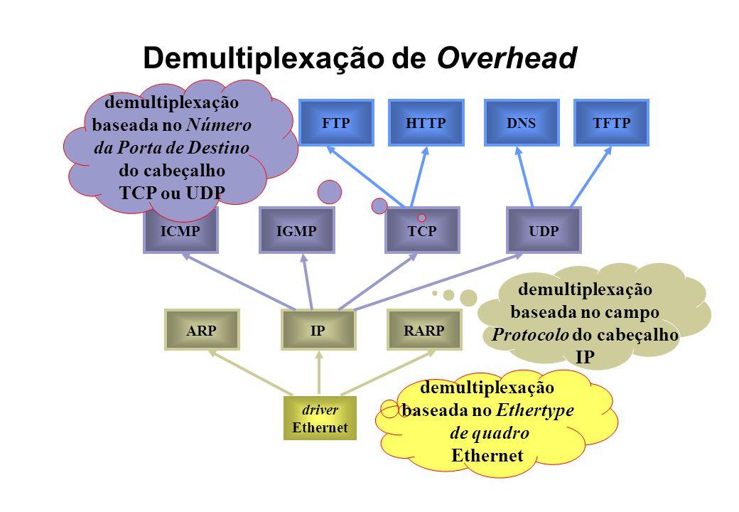 Demultiplexação de Overhead driver Ethernet demultiplexação baseada no Ethertype de quadro Ethernet ARPIPRARP demultiplexação baseada no campo Protocolo do cabeçalho IP ICMPIGMPTCPUDP demultiplexação baseada no Número da Porta de Destino do cabeçalho TCP ou UDP TFTPDNSFTPHTTP