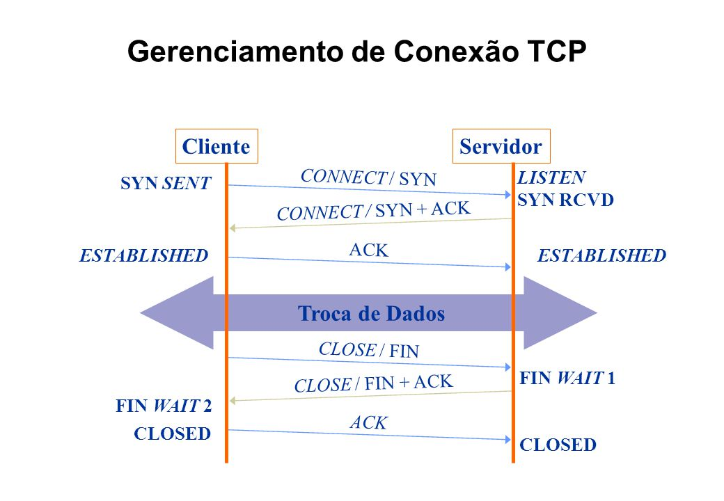 Gerenciamento de Conexão TCP CONNECT / SYN CONNECT / SYN + ACK LISTEN SYN SENT ACK ESTABLISHED Troca de Dados CLOSE / FIN CLOSE / FIN + ACK FIN WAIT 2 SYN RCVD FIN WAIT 1 ACK ClienteServidor CLOSED