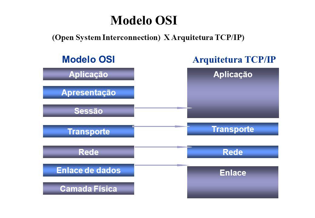 Modelo OSI (Open System Interconnection) X Arquitetura TCP/IP) Aplicação Apresentação Sessão Transporte Rede Enlace de dados Camada Física Enlace Transporte Aplicação Rede Modelo OSI Arquitetura TCP/IP