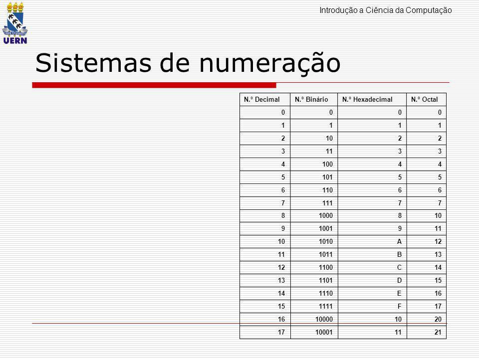 Introdução a Ciência da Computação Conversão entre os sistemas de Numeração  De qualquer base para a base 10: igual ao valor numérico na base  Exercício 101101(2): 45 AEF76(16): 10*16 4 +14*16 3 +15*16 2 +7*16 1 +6*16 0 = 655360+57344+3840+112+6= 716662 5472(8): 5*8 3 +4*8 2 +7*8 1 +2*8 0 =2560+256+56+2=2874 100010(2):34 CAFE(16):51966 3126(8):1622