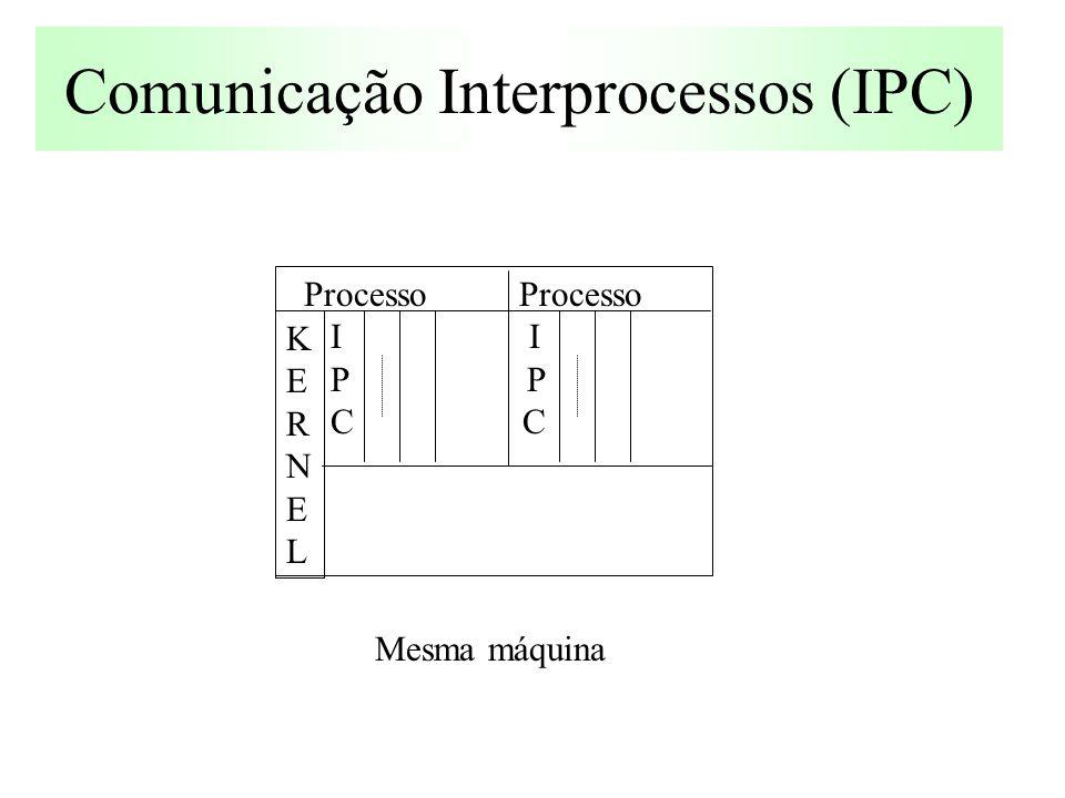 Comunicação Interprocessos (IPC) Processo Processo I I P P C C KERNELKERNEL Mesma máquina