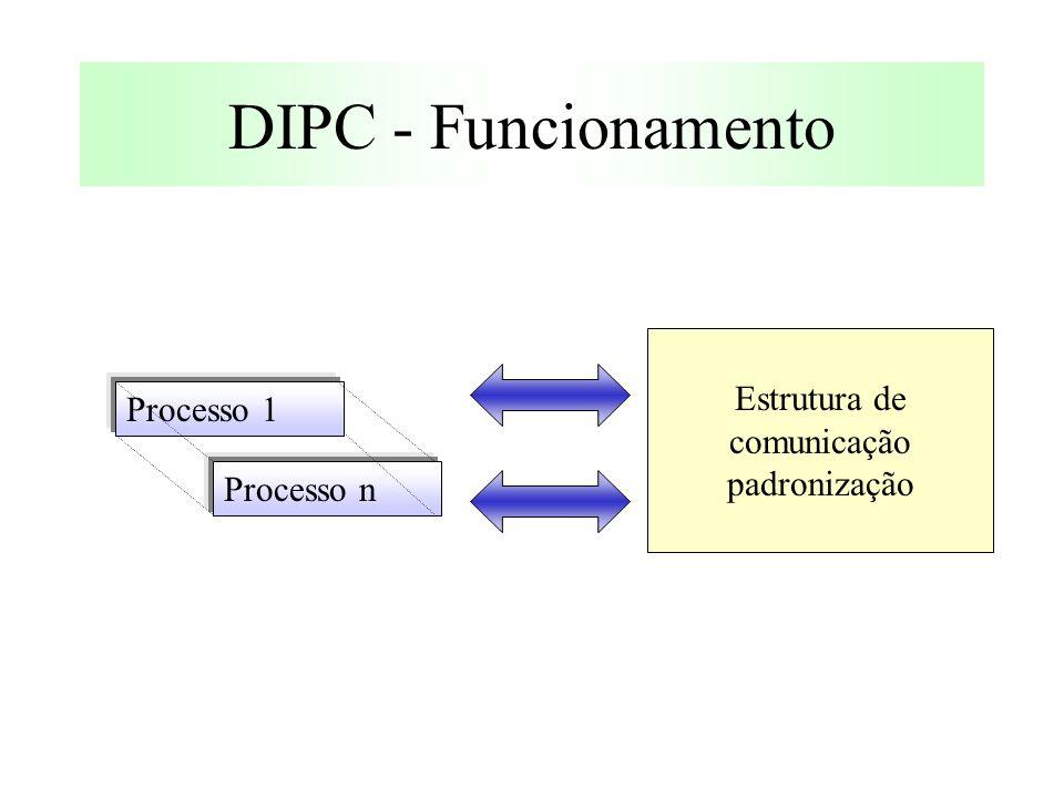 DIPC - Funcionamento Estrutura de comunicação padronização Processo 1 Processo n