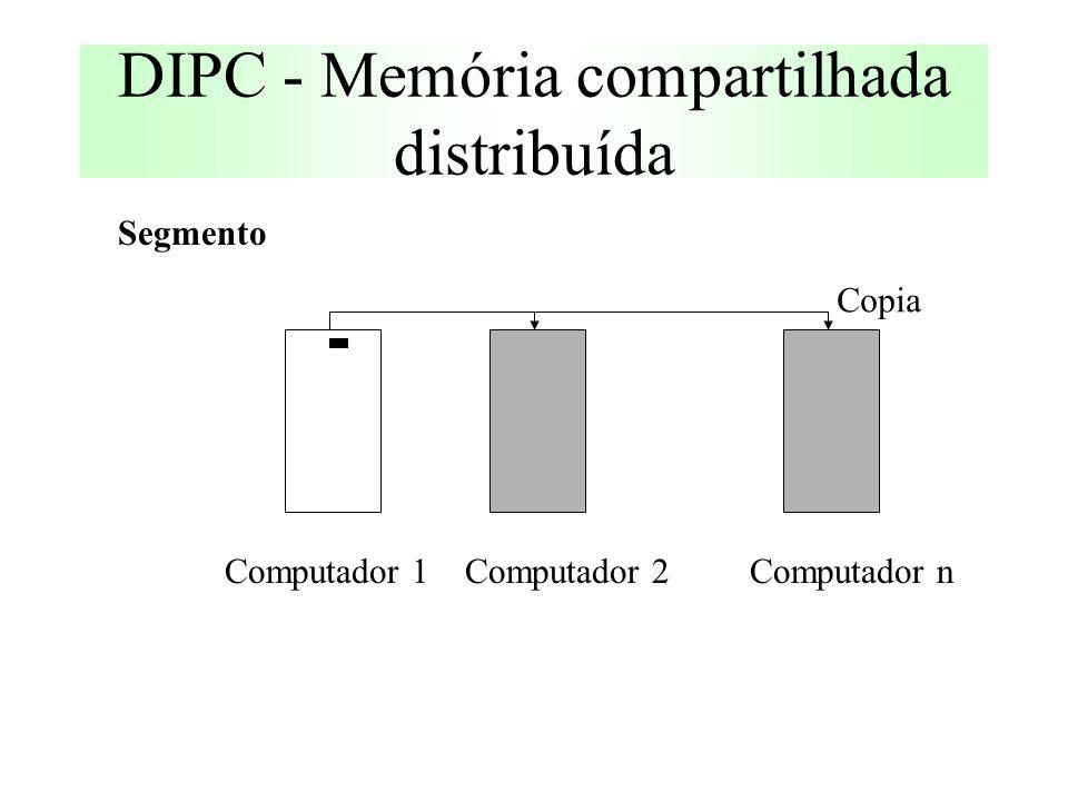 DIPC - Memória compartilhada distribuída Segmento Computador 1Computador 2Computador n Copia