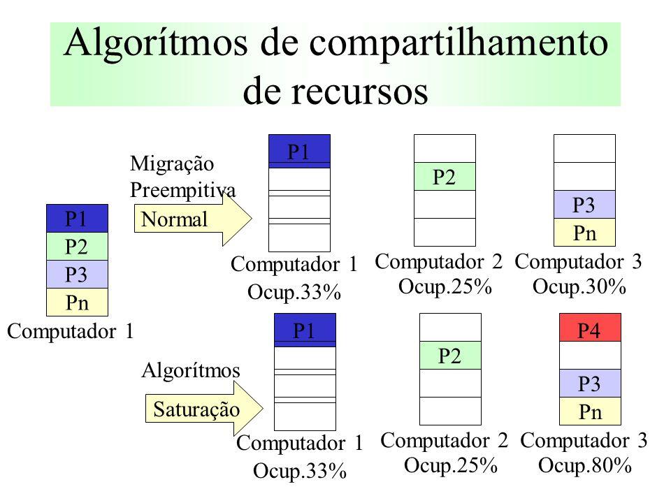 P1 Pn P3 P2 Computador 1 P1 Computador 1 P2 Computador 2 Pn P3 Computador 3 Ocup.33% Ocup.30%Ocup.25% P1 Computador 1 P2 Computador 2 Pn P3 Computador 3 Ocup.33% Ocup.80%Ocup.25% P4 Migração Preempitiva Saturação Algorítmos Normal