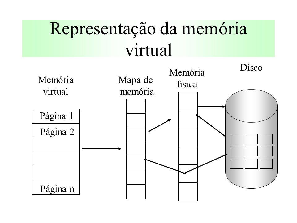 Representação da memória virtual Página 1 Página 2 Página n Mapa de memória Memória virtual Memória física Disco