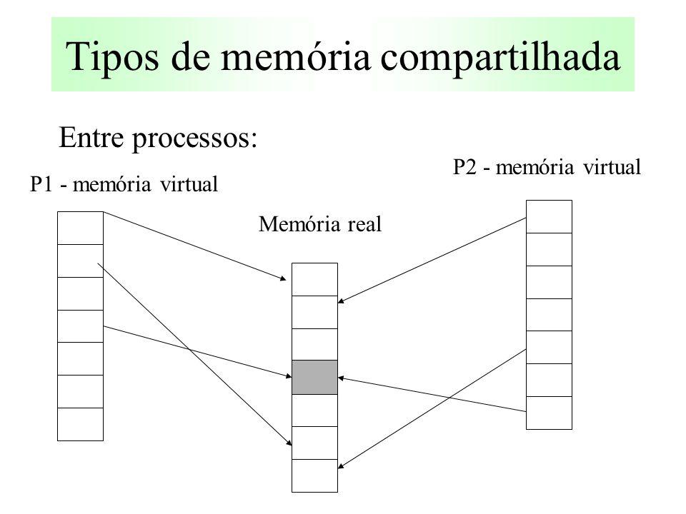 Tipos de memória compartilhada Entre processos: P2 - memória virtual P1 - memória virtual Memória real