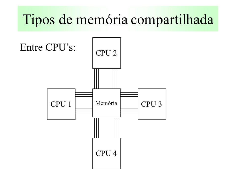Tipos de memória compartilhada Entre CPU's: CPU 3 CPU 2 CPU 4 CPU 1 Memória