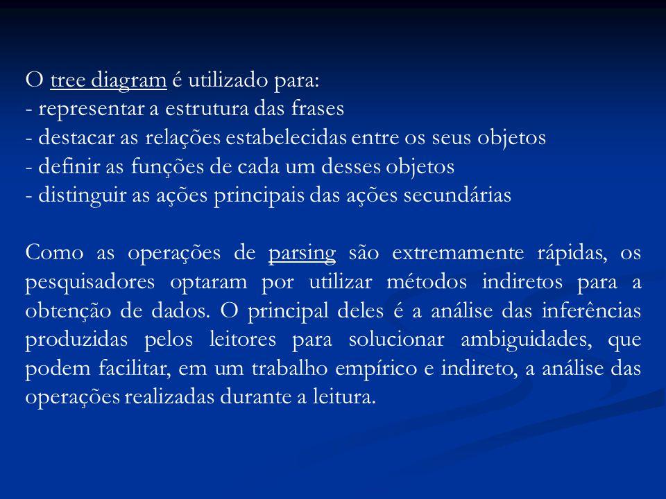 4- A evidencia de carga de processamento na região para resolver a ambiguidade.
