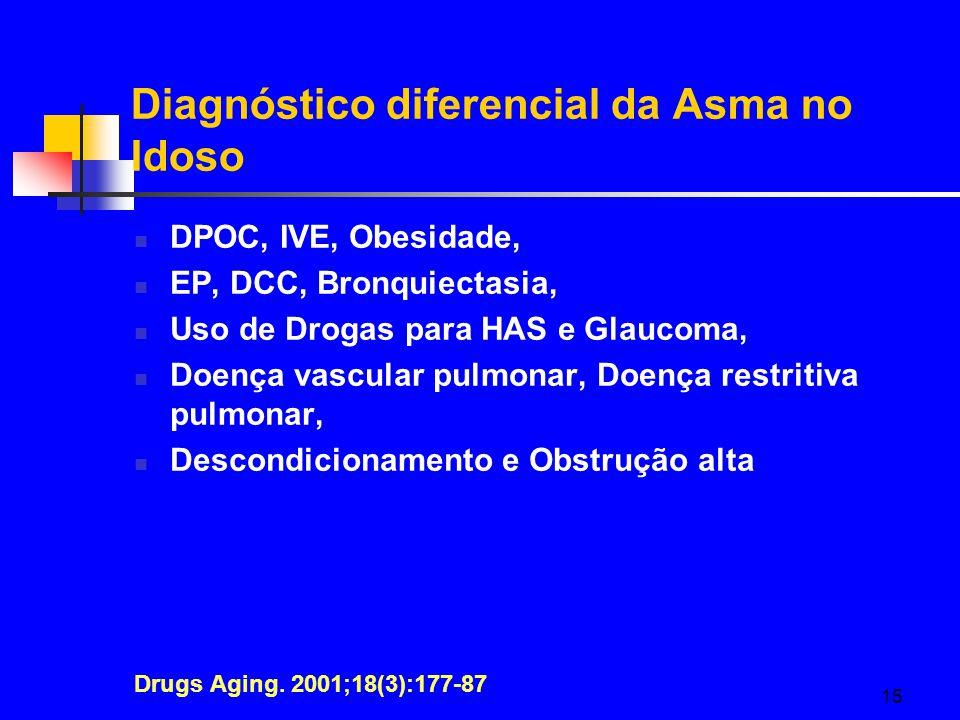 15 Diagnóstico diferencial da Asma no Idoso DPOC, IVE, Obesidade, EP, DCC, Bronquiectasia, Uso de Drogas para HAS e Glaucoma, Doença vascular pulmonar, Doença restritiva pulmonar, Descondicionamento e Obstrução alta Drugs Aging.