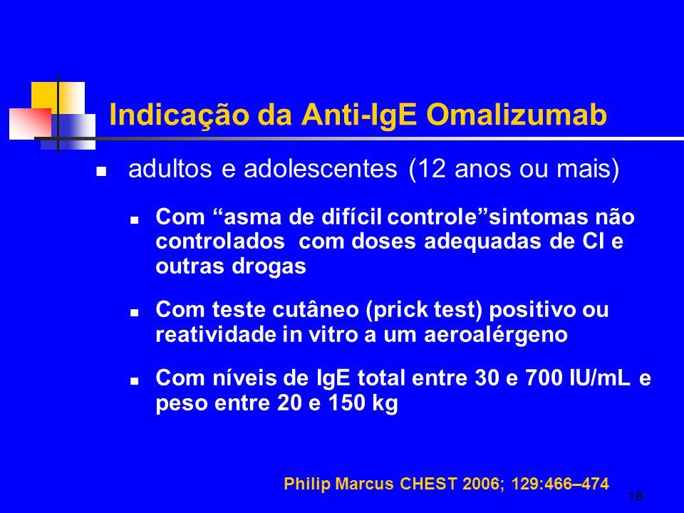 18 Indicação da Anti-IgE Omalizumab adultos e adolescentes (12 anos ou mais) Com asma de difícil controle sintomas não controlados com doses adequadas de CI e outras drogas Com teste cutâneo (prick test) positivo ou reatividade in vitro a um aeroalérgeno Com níveis de IgE total entre 30 e 700 IU/mL e peso entre 20 e 150 kg Philip Marcus CHEST 2006; 129:466–474