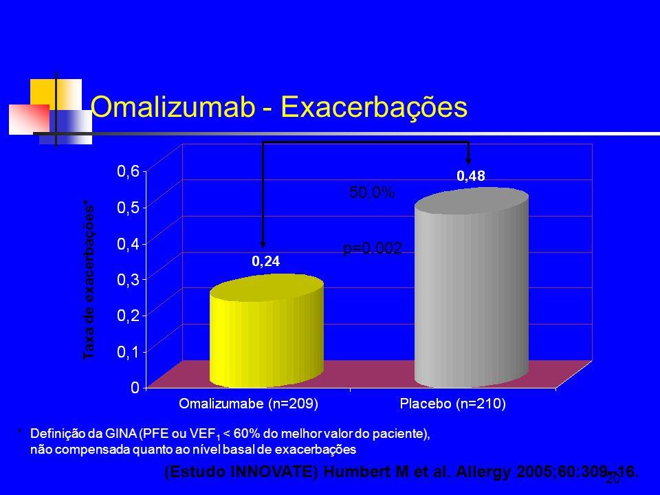 20 Omalizumab - Exacerbações Taxa de exacerbações* p=0,002 50,0% * Definição da GINA (PFE ou VEF 1 < 60% do melhor valor do paciente), não compensada quanto ao nível basal de exacerbações (Estudo INNOVATE) Humbert M et al.
