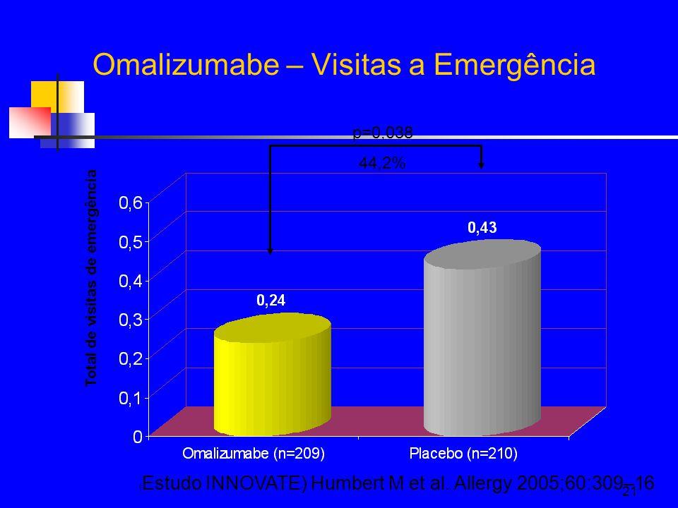 21 Omalizumabe – Visitas a Emergência Total de visitas de emergência p=0,038 44,2% ( Estudo INNOVATE) Humbert M et al.