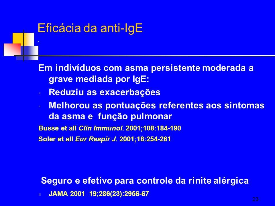 23 Eficácia da anti-IgE.