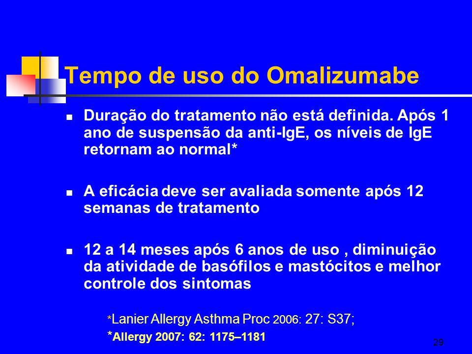 29 Tempo de uso do Omalizumabe Duração do tratamento não está definida.