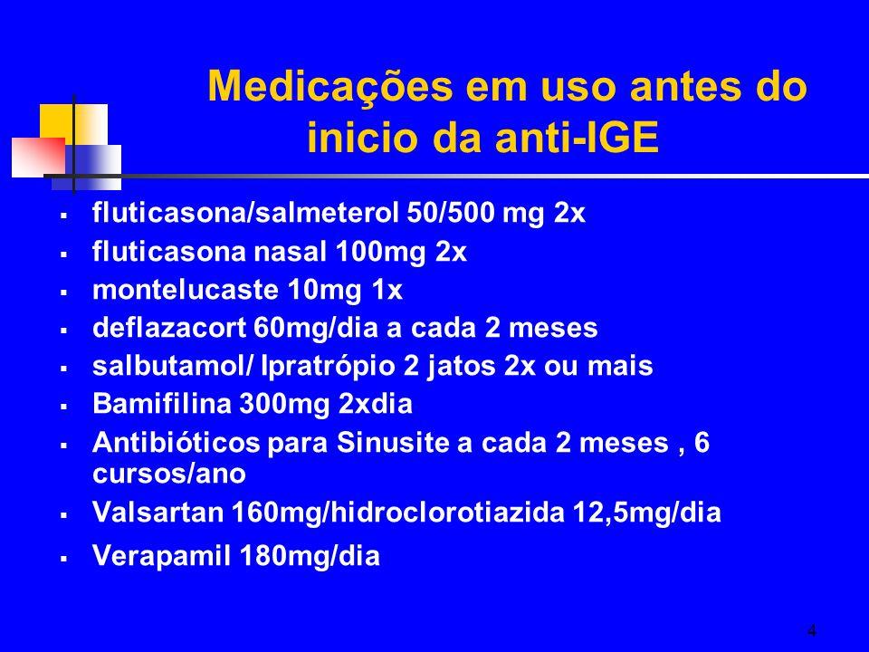 4  fluticasona/salmeterol 50/500 mg 2x  fluticasona nasal 100mg 2x  montelucaste 10mg 1x  deflazacort 60mg/dia a cada 2 meses  salbutamol/ Ipratrópio 2 jatos 2x ou mais  Bamifilina 300mg 2xdia  Antibióticos para Sinusite a cada 2 meses, 6 cursos/ano  Valsartan 160mg/hidroclorotiazida 12,5mg/dia  Verapamil 180mg/dia Medicações em uso antes do inicio da anti-IGE
