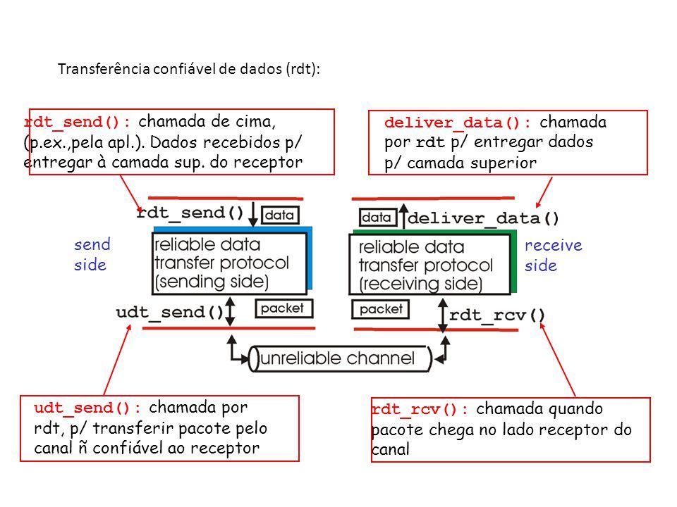 3: Camada de Transporte3a-14 rdt2.2: um protocolo sem NAKs mesma funcionalidade que rdt2.1, só com ACKs ao invés de NAK, receptor envia ACK p/ último pacote recebido bem – receptor deve incluir explicitamente no.