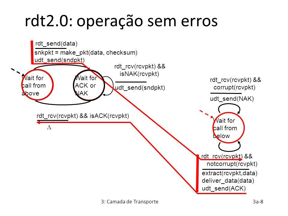 3: Camada de Transporte3a-9 rdt2.0: cenário com erros Wait for call from above snkpkt = make_pkt(data, checksum) udt_send(sndpkt) extract(rcvpkt,data) deliver_data(data) udt_send(ACK) rdt_rcv(rcvpkt) && notcorrupt(rcvpkt) rdt_rcv(rcvpkt) && isACK(rcvpkt) udt_send(sndpkt) rdt_rcv(rcvpkt) && isNAK(rcvpkt) udt_send(NAK) rdt_rcv(rcvpkt) && corrupt(rcvpkt) Wait for ACK or NAK Wait for call from below rdt_send(data) 