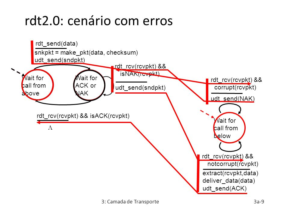 3: Camada de Transporte3a-10 rdt2.0 tem uma falha fatal.