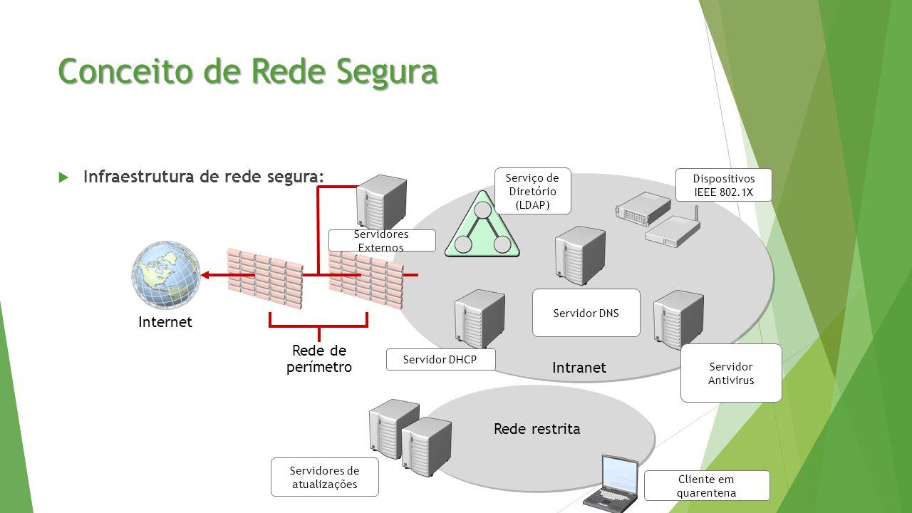 Conceito de Rede Segura  Infraestrutura de rede segura: Intranet Servidores de atualizações Internet Servidor Antivirus Servidor DHCP Servidor DNS Dispositivos IEEE 802.1X Serviço de Diretório (LDAP) Servidores Externos Rede restrita Cliente em quarentena Rede de perímetro