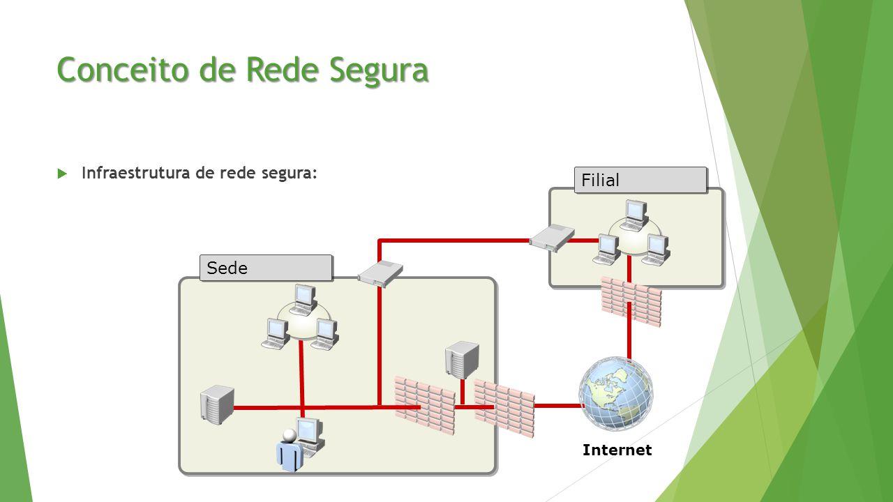 Conceito de Rede Segura  Infraestrutura de rede segura: Filial Sede Internet