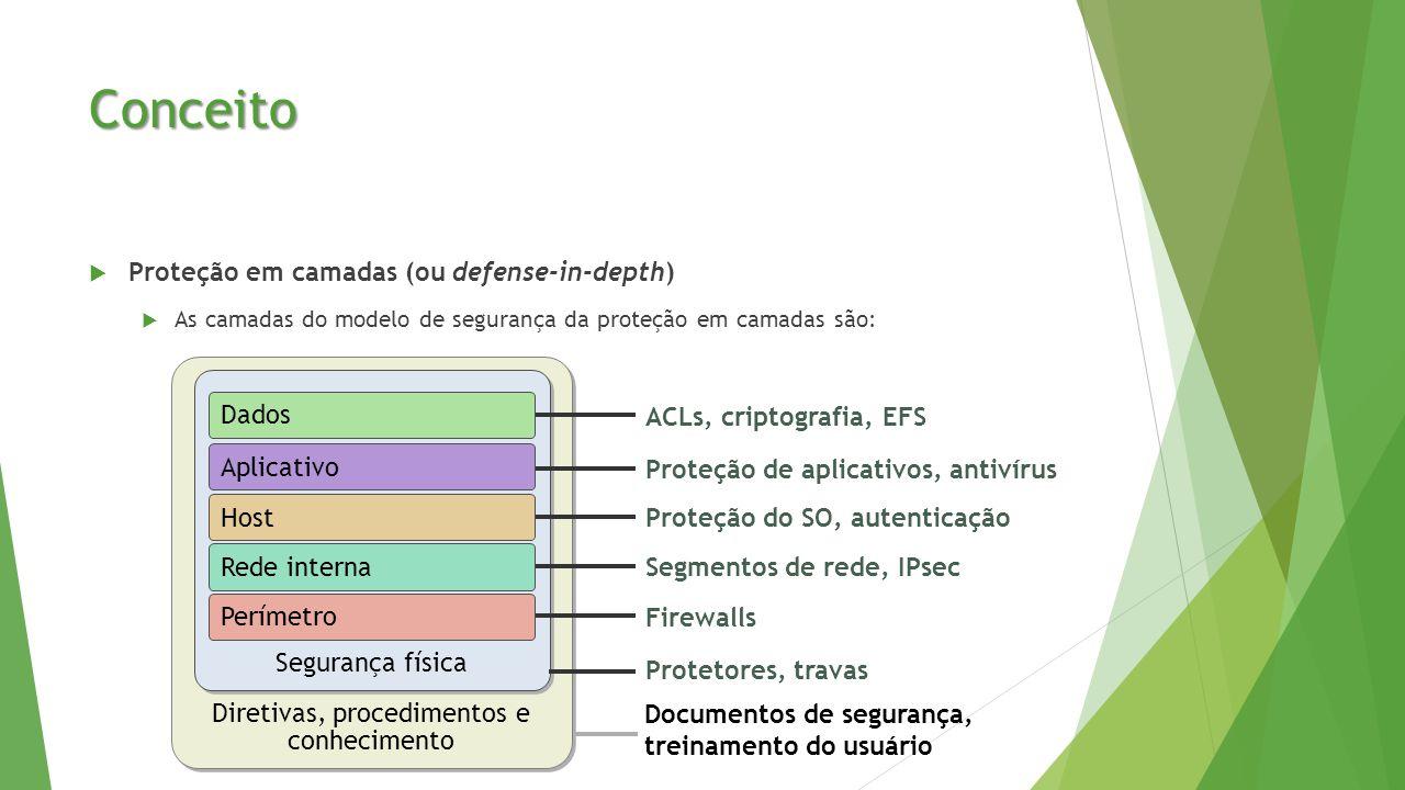 Conceito  Proteção em camadas (ou defense-in-depth)  As camadas do modelo de segurança da proteção em camadas são: Documentos de segurança, treinamento do usuário Diretivas, procedimentos e conhecimento Segurança física Proteção do SO, autenticação Firewalls Protetores, travas Segmentos de rede, IPsec Proteção de aplicativos, antivírus ACLs, criptografia, EFS Perímetro Rede interna Host Aplicativo Dados