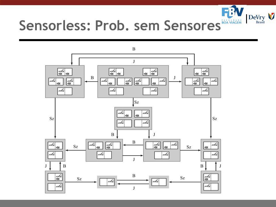 Sensorless: Prob. sem Sensores