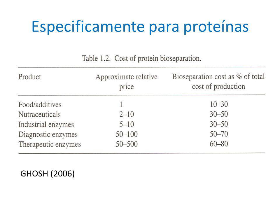 Estratégia de biosseparação comumente empregada: RIPP -Recuperação -Isolamento (separação) -Purificação -Polimento Esta estratégia normalmente apresenta as seguintes desvantagens: -Elevado custo de capital -Elevado custo operacional -Baixa recuperação do produto
