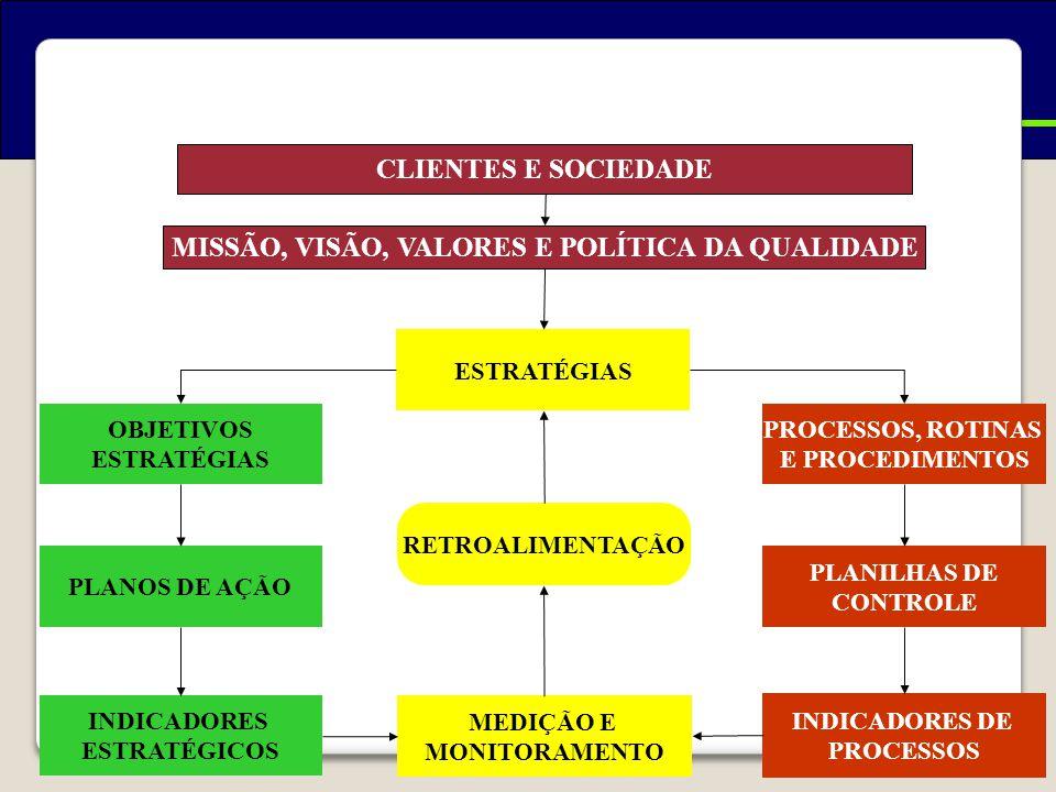 Exemplo de um Modelo de Gestão CLIENTES E SOCIEDADE MISSÃO, VISÃO, VALORES E POLÍTICA DA QUALIDADE ESTRATÉGIAS RETROALIMENTAÇÃO MEDIÇÃO E MONITORAMENTO OBJETIVOS ESTRATÉGIAS PROCESSOS, ROTINAS E PROCEDIMENTOS PLANOS DE AÇÃO PLANILHAS DE CONTROLE INDICADORES ESTRATÉGICOS INDICADORES DE PROCESSOS
