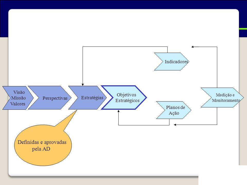 Como se constrói um BSC? Visão Missão Valores Perspectivas Estratégias Indicadores Objetivos Estratégicos Planos de Ação Medição e Monitoramento Defin