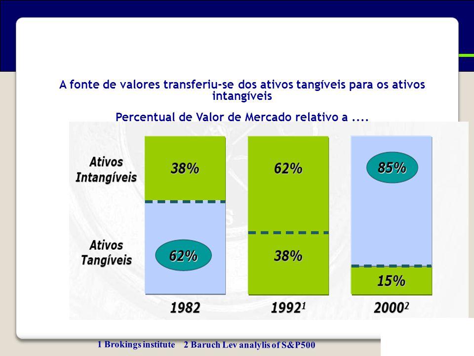 A fonte de valores transferiu-se dos ativos tangíveis para os ativos intangíveis Percentual de Valor de Mercado relativo a.... 1 Brokings institute 2